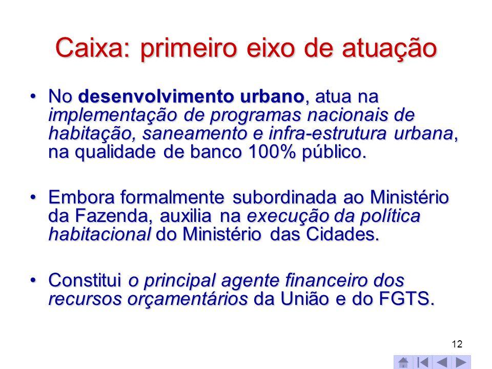 12 Caixa: primeiro eixo de atuação No desenvolvimento urbano, atua na implementação de programas nacionais de habitação, saneamento e infra-estrutura