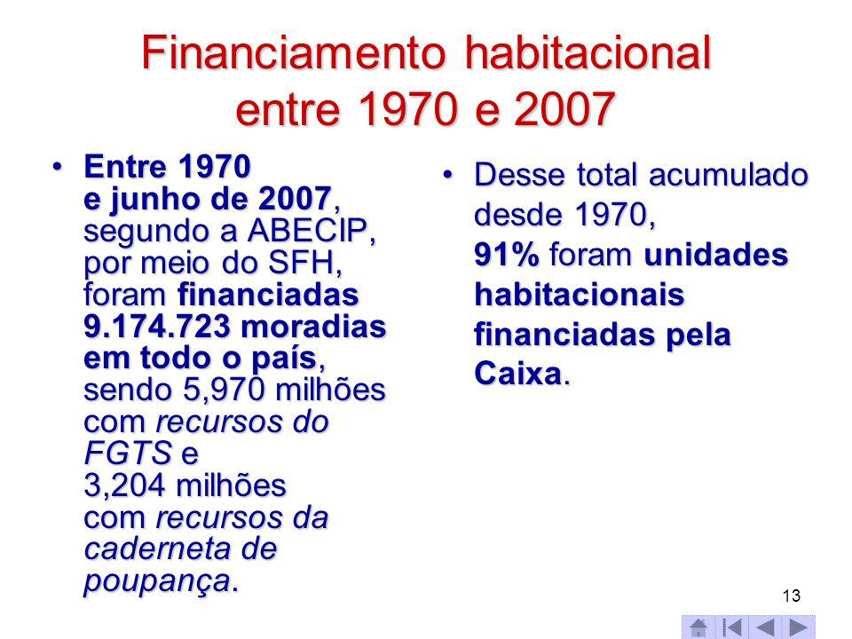 Financiamento habitacional entre 1970 e 2007 Entre 1970 e junho de 2007, segundo a ABECIP, por meio do SFH, foram financiadas 9.174.723 moradias em to