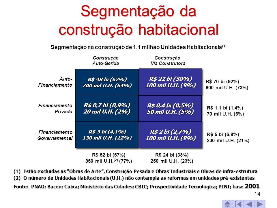 14 Segmentação da construção habitacional (1) Estão excluídas as Obras de Arte, Construção Pesada e Obras Industriais e Obras de infra-estrutura (2) O