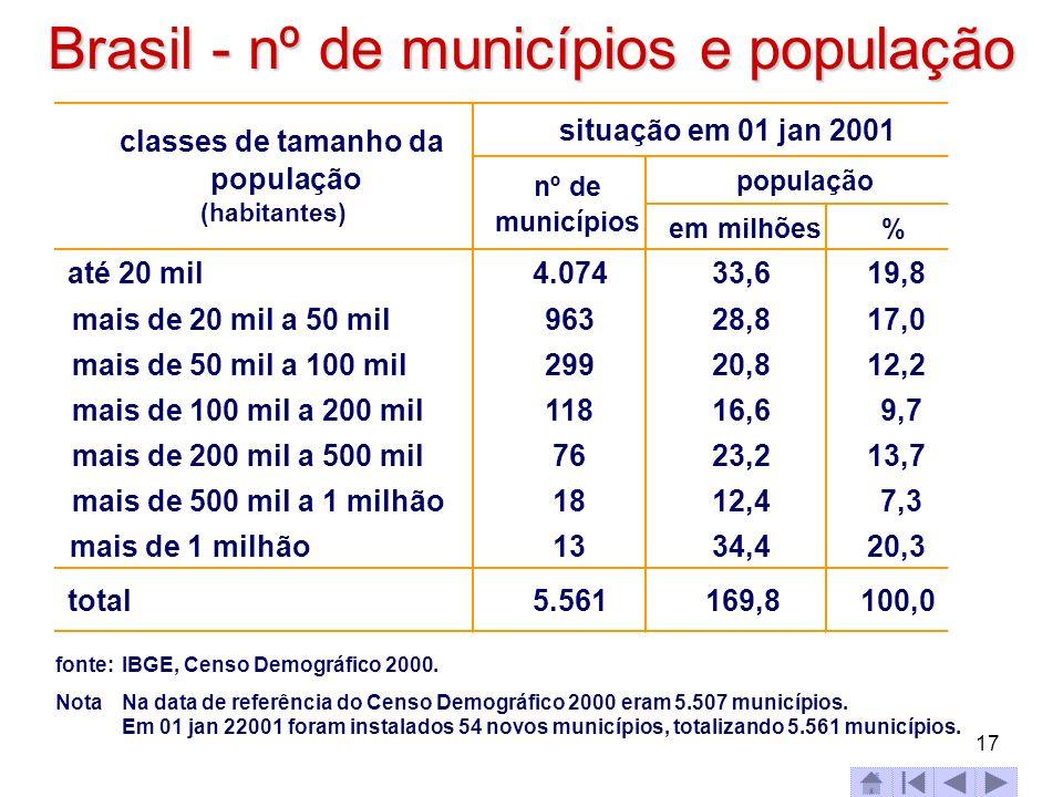 17 Brasil - nº de municípios e população fonte:IBGE, Censo Demográfico 2000. NotaNa data de referência do Censo Demográfico 2000 eram 5.507 municípios