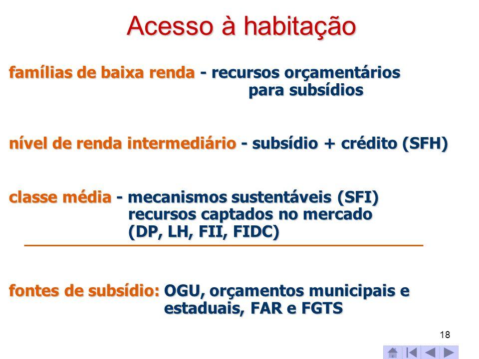 18 Acesso à habitação famílias de baixa renda - recursos orçamentários para subsídios nível de renda intermediário - subsídio + crédito (SFH) classe m