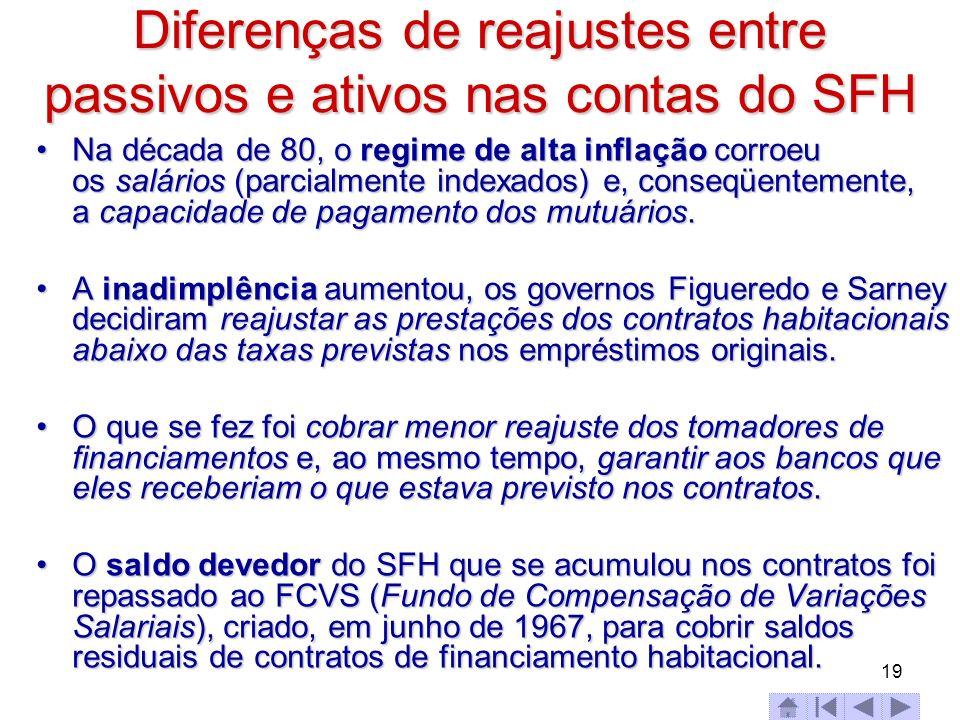19 Diferenças de reajustes entre passivos e ativos nas contas do SFH Na década de 80, o regime de alta inflação corroeu os salários (parcialmente inde