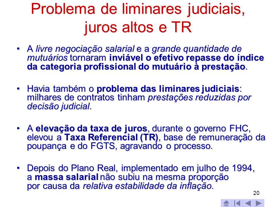 20 Problema de liminares judiciais, juros altos e TR A livre negociação salarial e a grande quantidade de mutuários tornaram inviável o efetivo repass