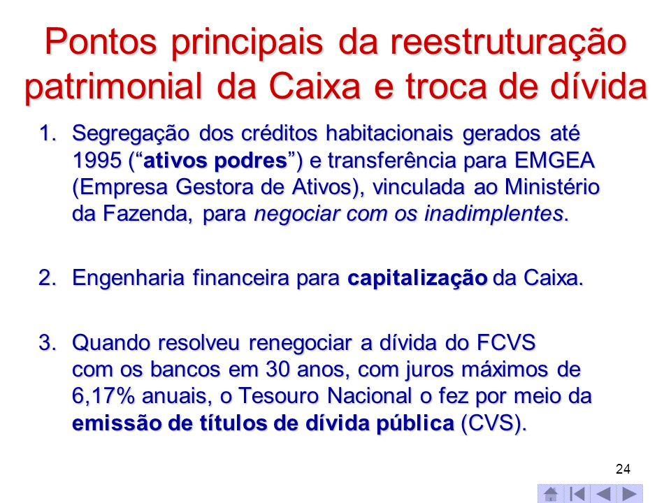 Pontos principais da reestruturação patrimonial da Caixa e troca de dívida 1.Segregação dos créditos habitacionais gerados até 1995 (ativos podres) e