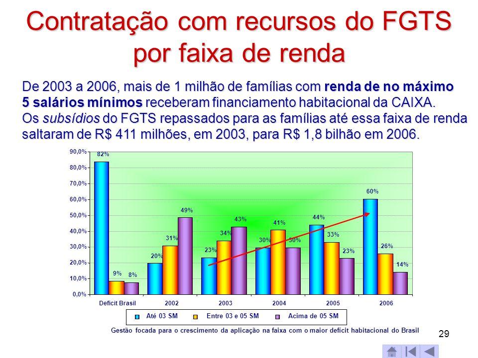 29 Contratação com recursos do FGTS por faixa de renda 82% 20% 23% 30% 44% 60% 9% 31% 34% 41% 33% 26% 8% 49% 43% 30% 23% 14% 0,0% 10,0% 20,0% 30,0% 40
