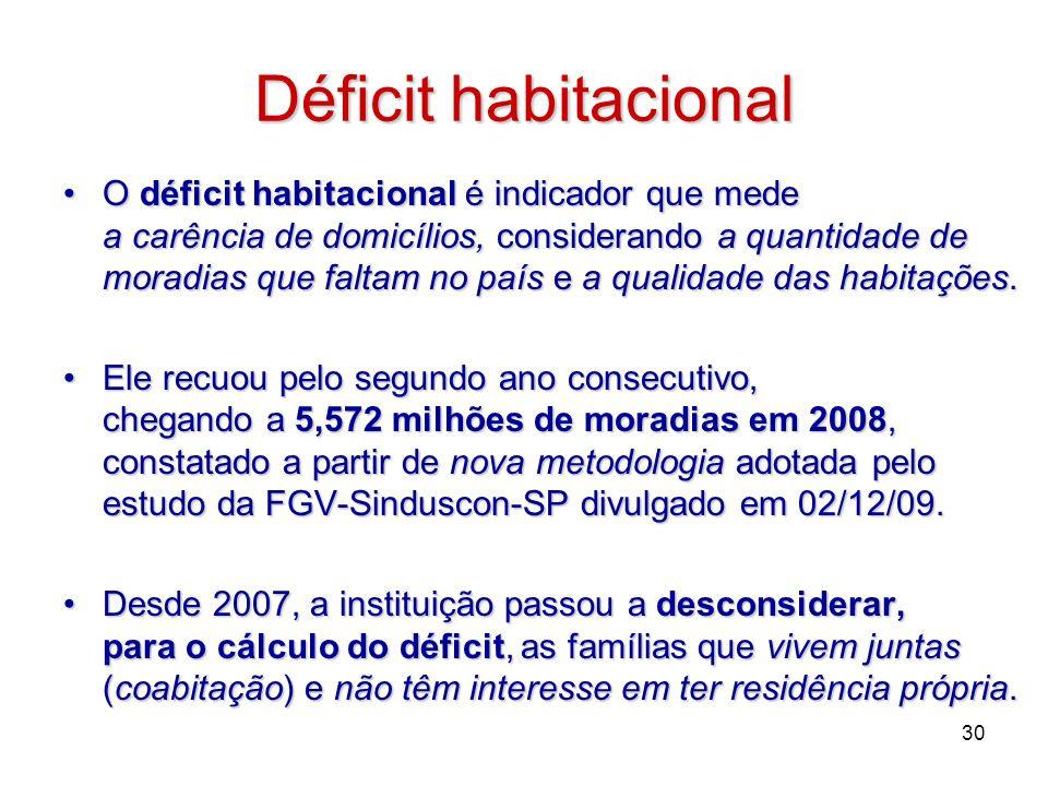 Déficit habitacional O déficit habitacional é indicador que mede a carência de domicílios, considerando a quantidade de moradias que faltam no país e