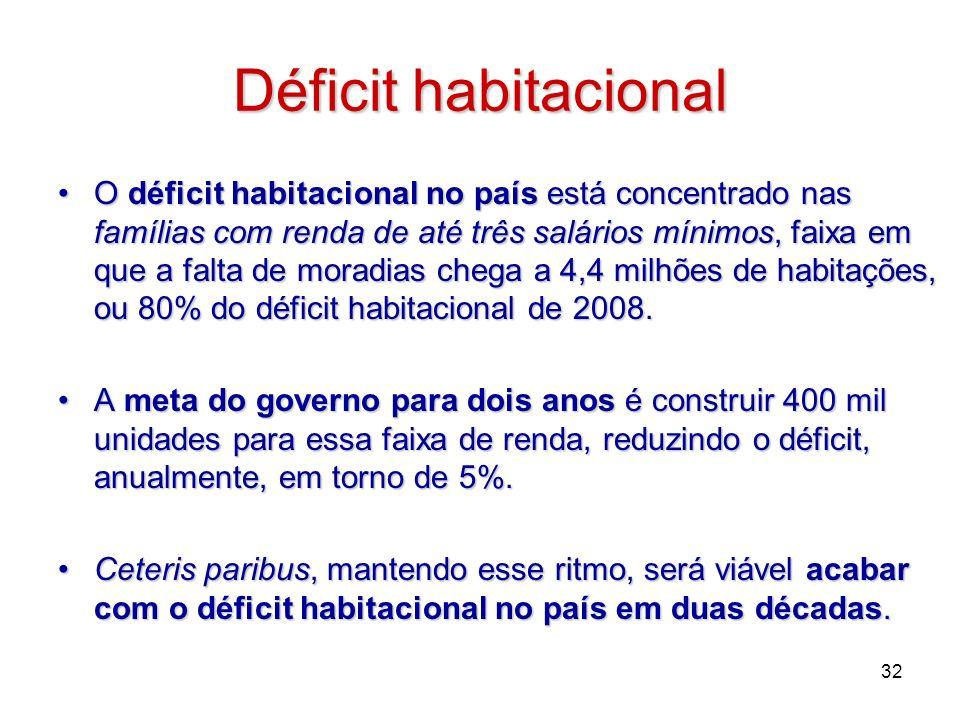 Déficit habitacional O déficit habitacional no país está concentrado nas famílias com renda de até três salários mínimos, faixa em que a falta de mora