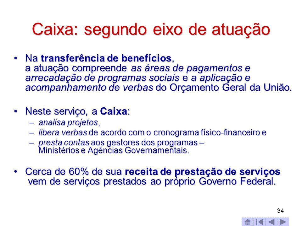 34 Caixa: segundo eixo de atuação Na transferência de benefícios, a atuação compreende as áreas de pagamentos e arrecadação de programas sociais e a a