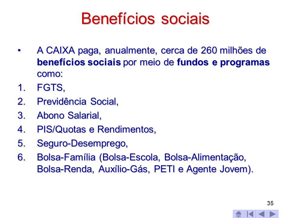 35 Benefícios sociais A CAIXA paga, anualmente, cerca de 260 milhões de benefícios sociais por meio de fundos e programas como:A CAIXA paga, anualment