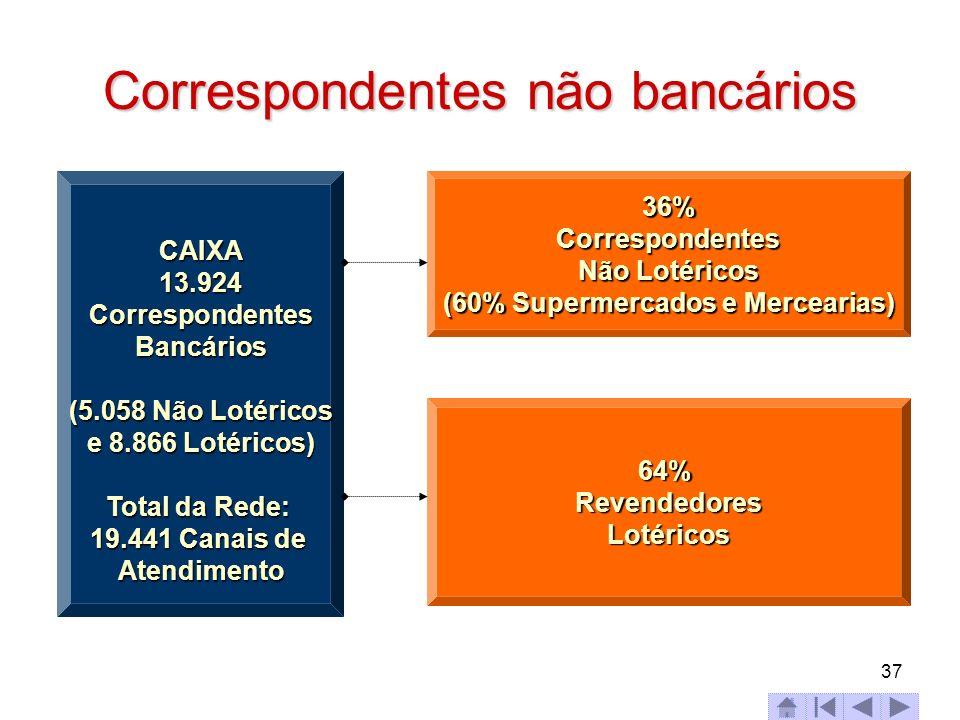 37 Correspondentes não bancários CAIXA 13.924 Correspondentes Bancários (5.058 Não Lotéricos e 8.866 Lotéricos) (5.058 Não Lotéricos e 8.866 Lotéricos