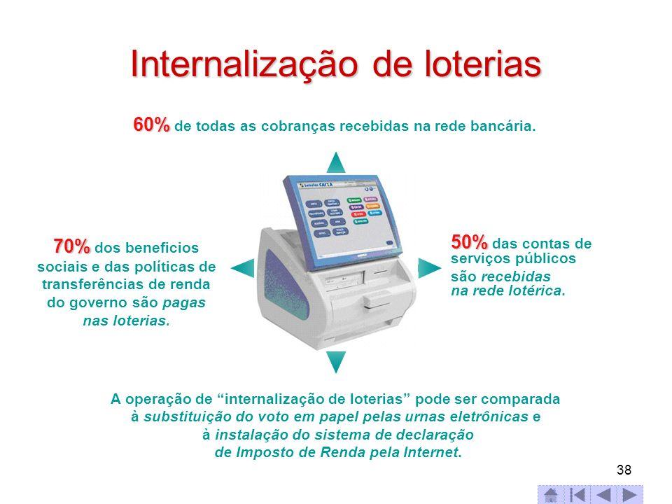 38 Internalização de loterias 60% 60% de todas as cobranças recebidas na rede bancária. 70% 70% dos beneficios sociais e das políticas de transferênci