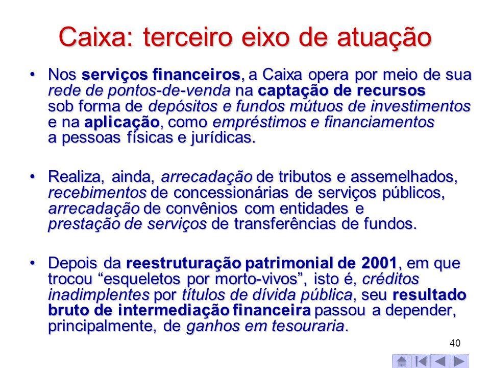 40 Caixa: terceiro eixo de atuação Nos serviços financeiros, a Caixa opera por meio de sua rede de pontos-de-venda na captação de recursos sob forma d