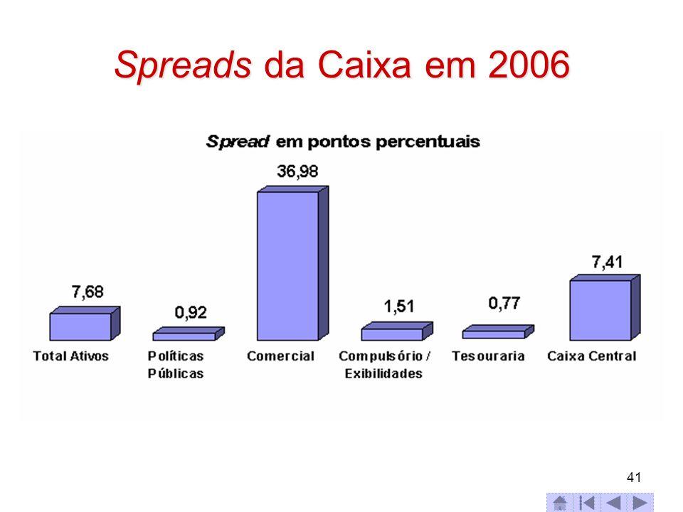 41 Spreads da Caixa em 2006