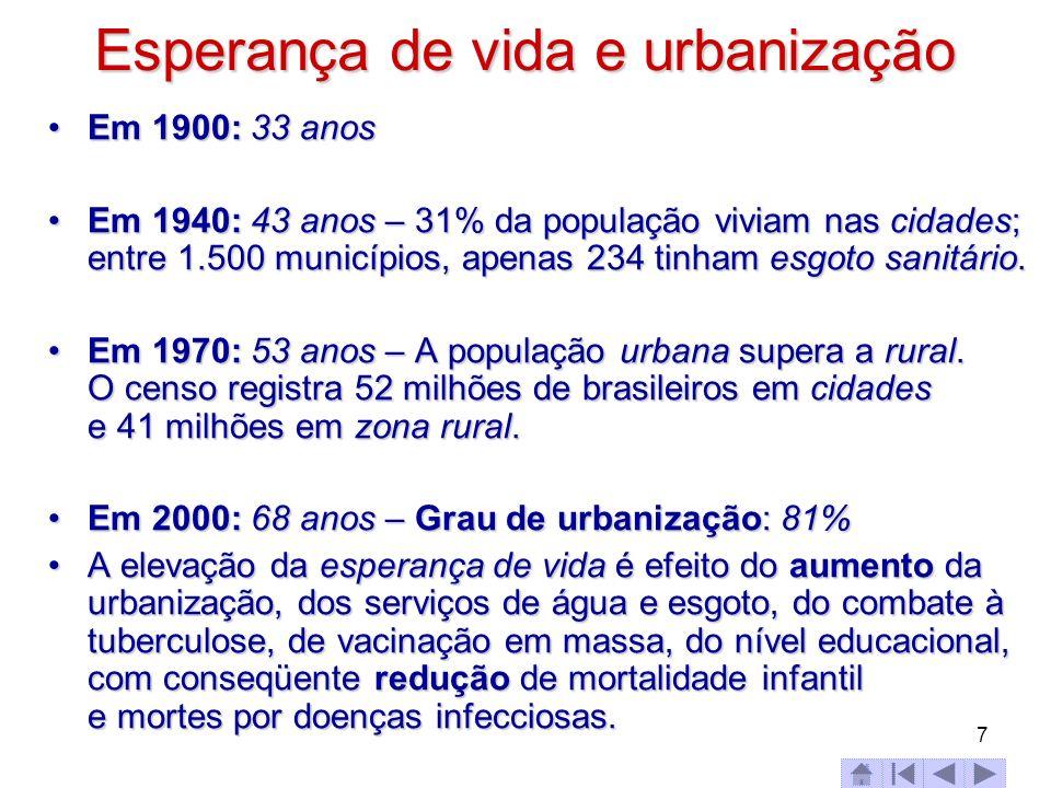 7 Esperança de vida e urbanização Em 1900: 33 anosEm 1900: 33 anos Em 1940: 43 anos – 31% da população viviam nas cidades; entre 1.500 municípios, ape