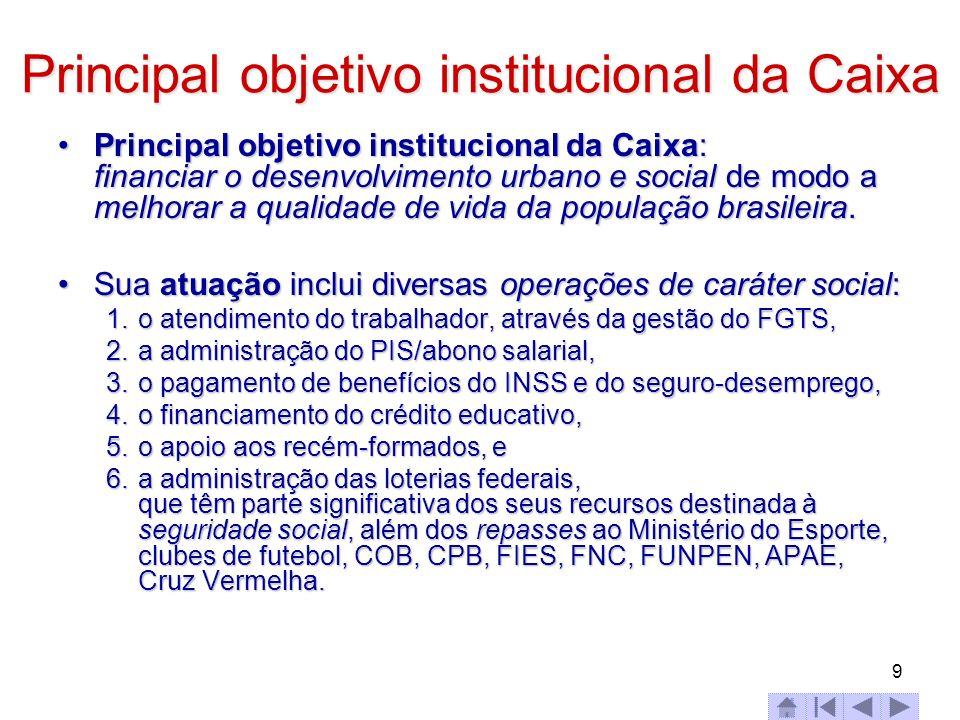 9 Principal objetivo institucional da Caixa Principal objetivo institucional da Caixa: financiar o desenvolvimento urbano e social de modo a melhorar