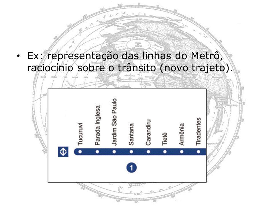 Ex: representação das linhas do Metrô, raciocínio sobre o trânsito (novo trajeto).