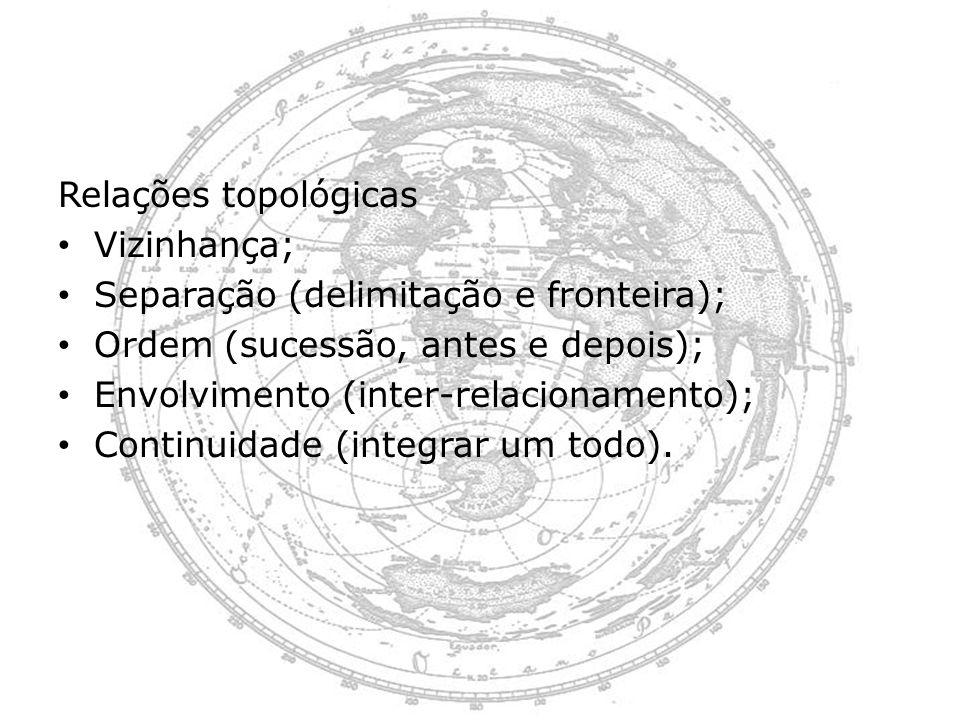Relações topológicas Vizinhança; Separação (delimitação e fronteira); Ordem (sucessão, antes e depois); Envolvimento (inter-relacionamento); Continuid