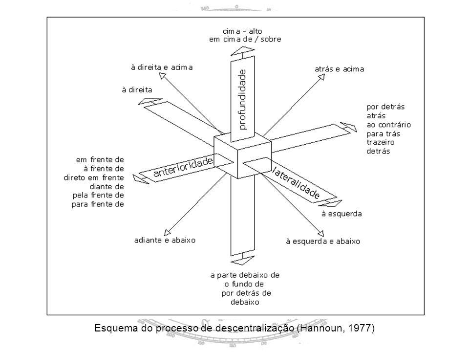 Esquema do processo de descentralização (Hannoun, 1977)