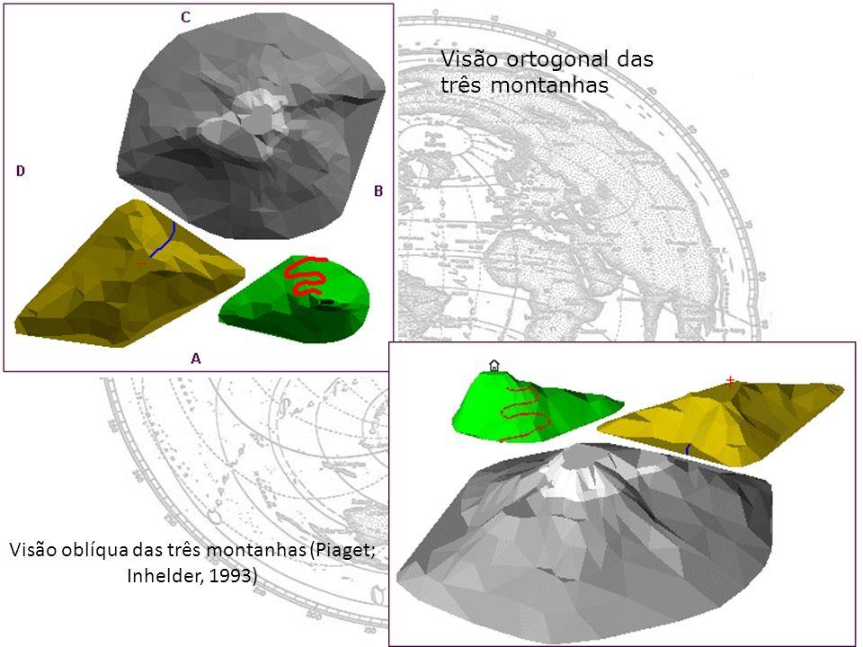 Visão ortogonal das três montanhas Visão oblíqua das três montanhas (Piaget; Inhelder, 1993)