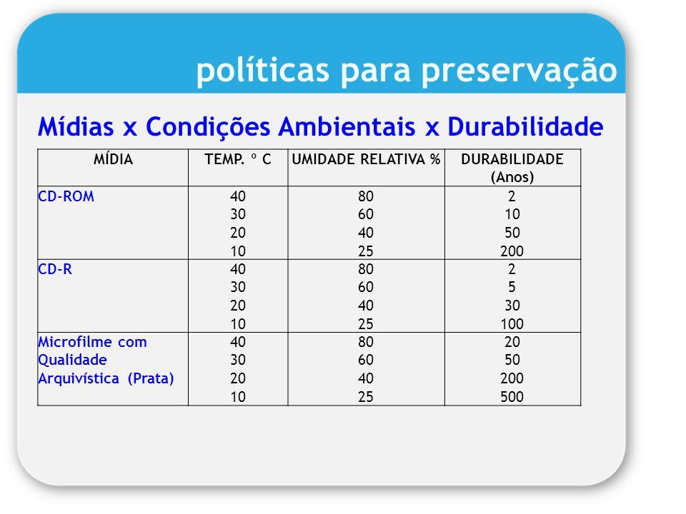 políticas para preservação Mídias x Condições Ambientais x Durabilidade MÍDIATEMP. º CUMIDADE RELATIVA %DURABILIDADE (Anos) CD-ROM40 30 20 10 80 60 40
