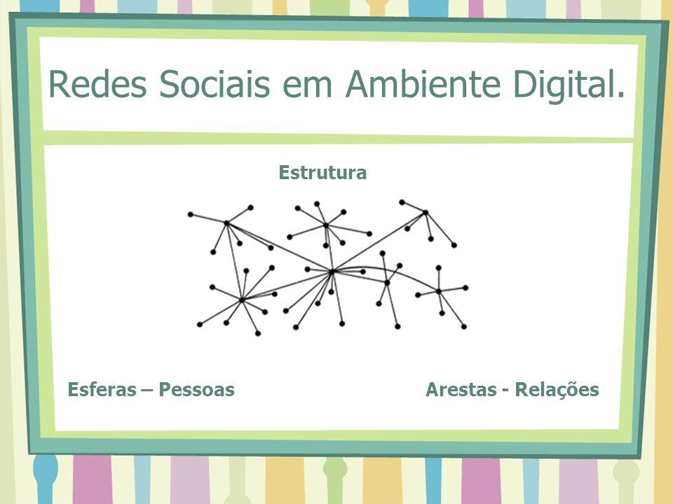 Redes Sociais em Ambiente Digital. Esferas – Pessoas Arestas - Relações Estrutura