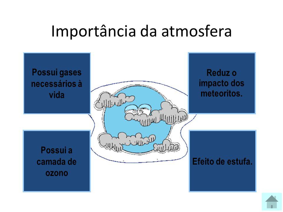 Importância da atmosfera Possui gases necessários à vida Reduz o impacto dos meteoritos.