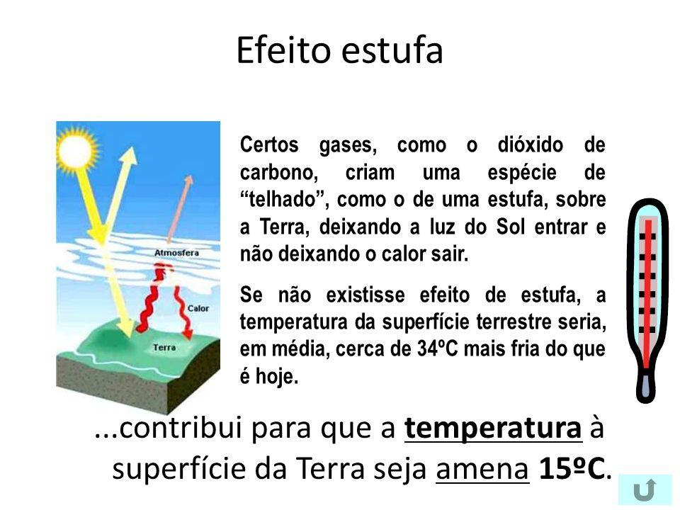 Efeito estufa...contribui para que a temperatura à superfície da Terra seja amena 15ºC.