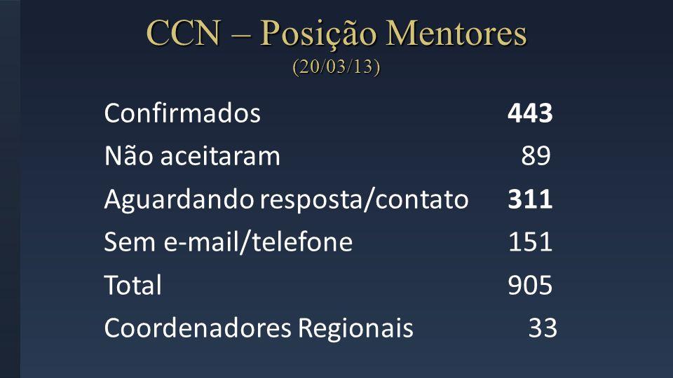 CCN – Posição Mentores (20/03/13) Confirmados443 Não aceitaram 89 Aguardando resposta/contato311 Sem e-mail/telefone151 Total905 Coordenadores Regiona