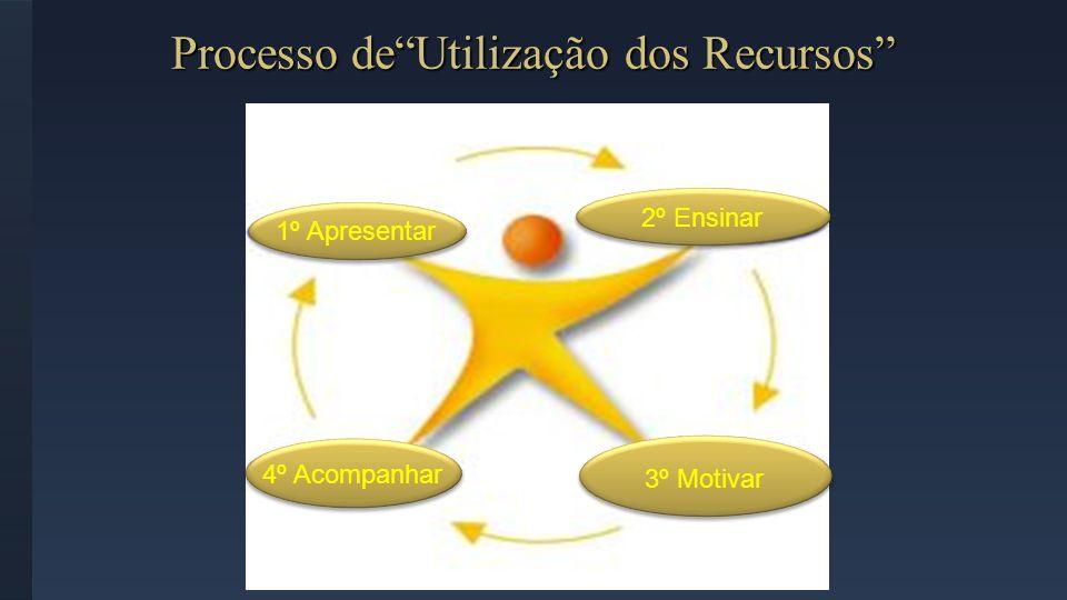 Processo deUtilização dos Recursos 1º Apresentar 2º Ensinar 3º Motivar 4º Acompanhar