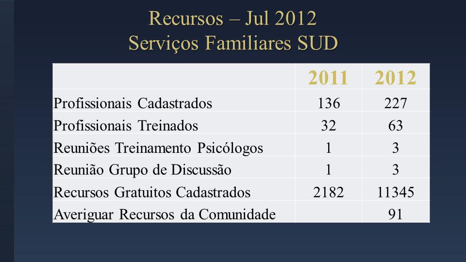20112012 Profissionais Cadastrados136227 Profissionais Treinados3263 Reuniões Treinamento Psicólogos13 Reunião Grupo de Discussão13 Recursos Gratuitos