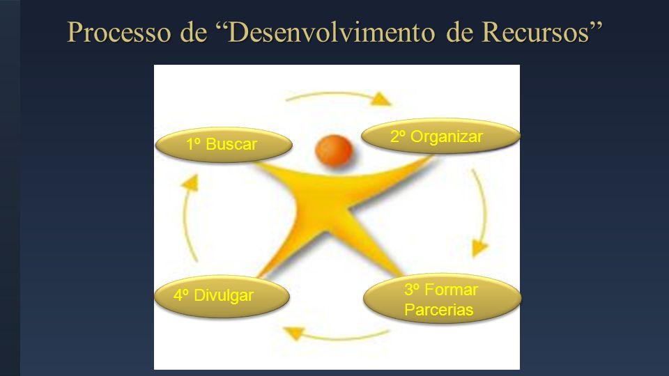 Processo de Desenvolvimento de Recursos 1º Buscar 2º Organizar 3º Formar Parcerias 4º Divulgar