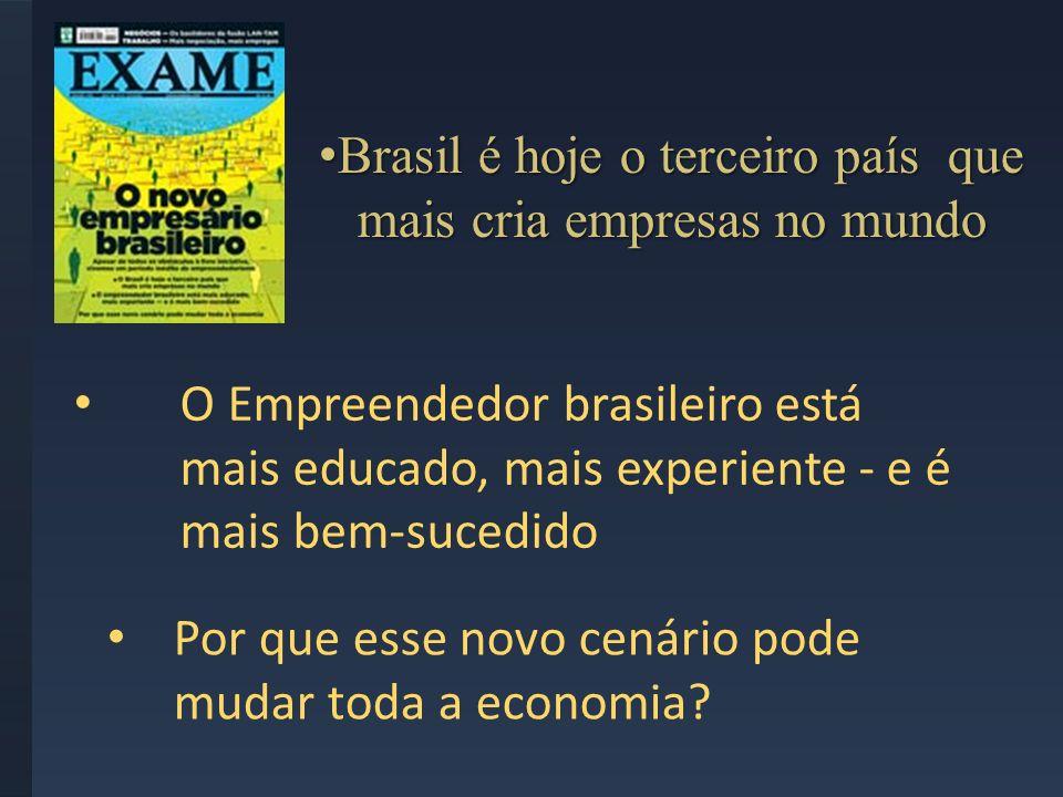 Brasil é hoje o terceiro país que mais cria empresas no mundo Brasil é hoje o terceiro país que mais cria empresas no mundo O Empreendedor brasileiro