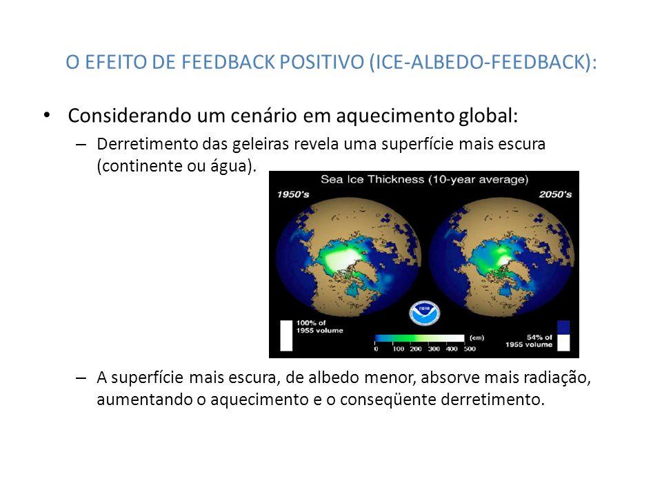 O EFEITO DE FEEDBACK POSITIVO (ICE-ALBEDO-FEEDBACK): Considerando um cenário em aquecimento global: – Derretimento das geleiras revela uma superfície
