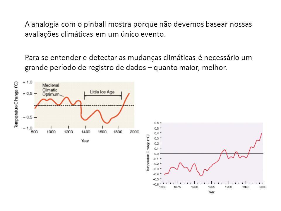 A analogia com o pinball mostra porque não devemos basear nossas avaliações climáticas em um único evento. Para se entender e detectar as mudanças cli