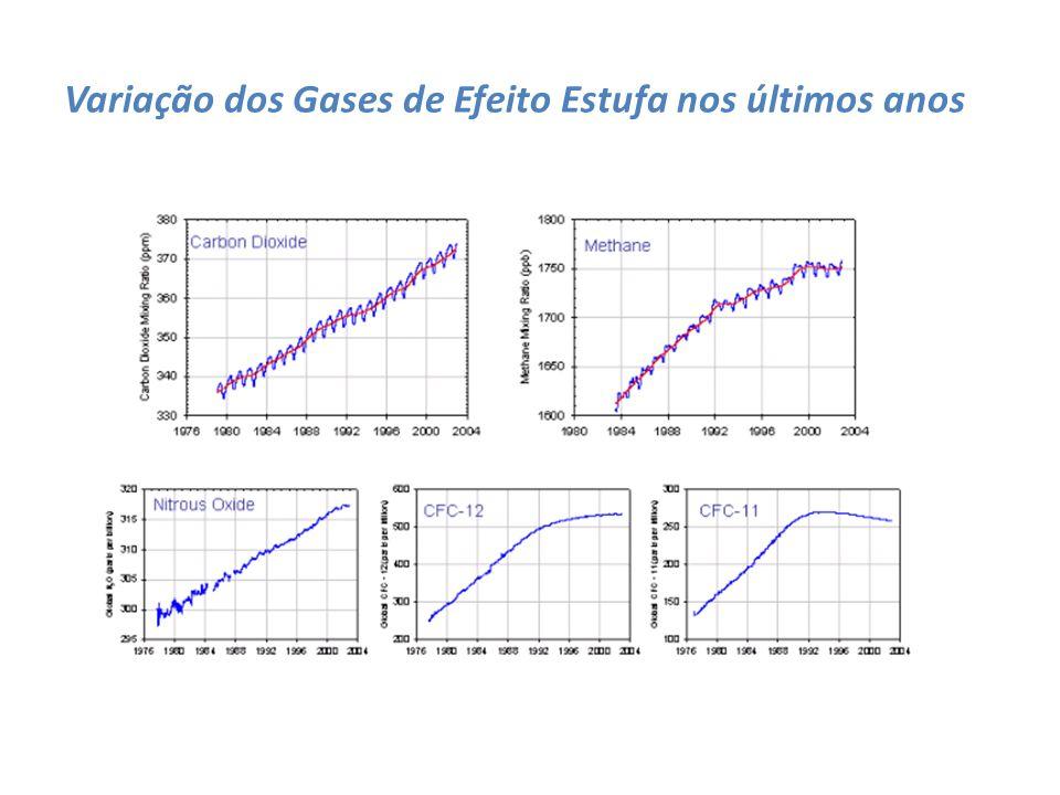 Relação entre CO2 e Temperatura