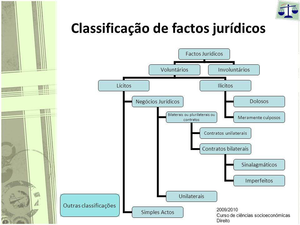 Facto jurídico – Definição É todo o acto humano ou acontecimento natural juridicamente relevante; A criação de efeitos jurídicos cabe à norma jurídica