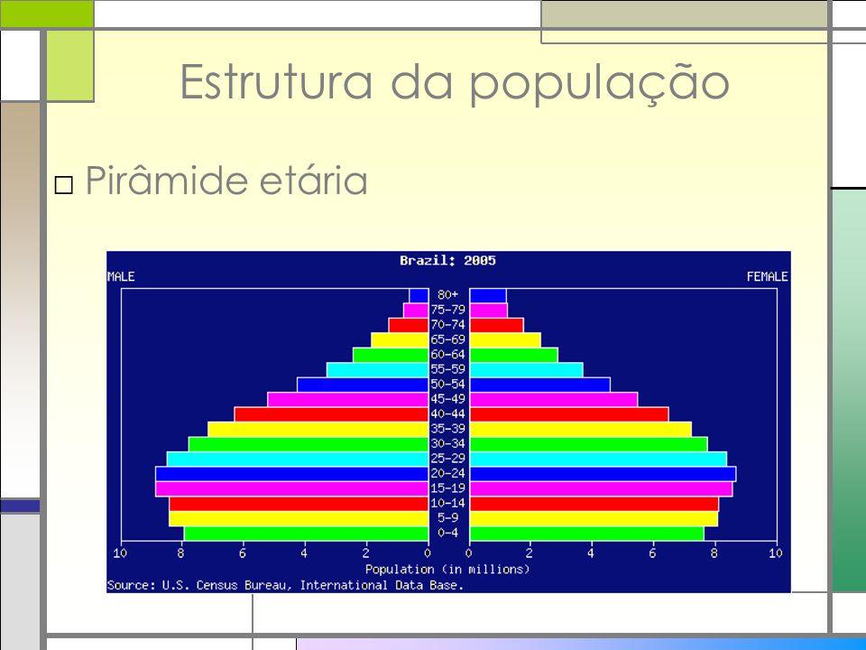Estrutura da população Pirâmide etária