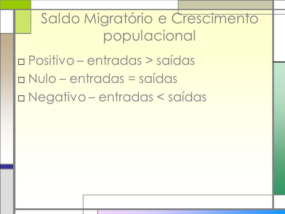 Saldo Migratório e Crescimento populacional Positivo – entradas > saídas Nulo – entradas = saídas Negativo – entradas < saídas