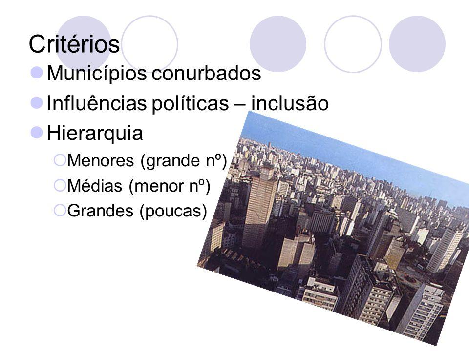 Critérios Municípios conurbados Influências políticas – inclusão Hierarquia Menores (grande nº) Médias (menor nº) Grandes (poucas)