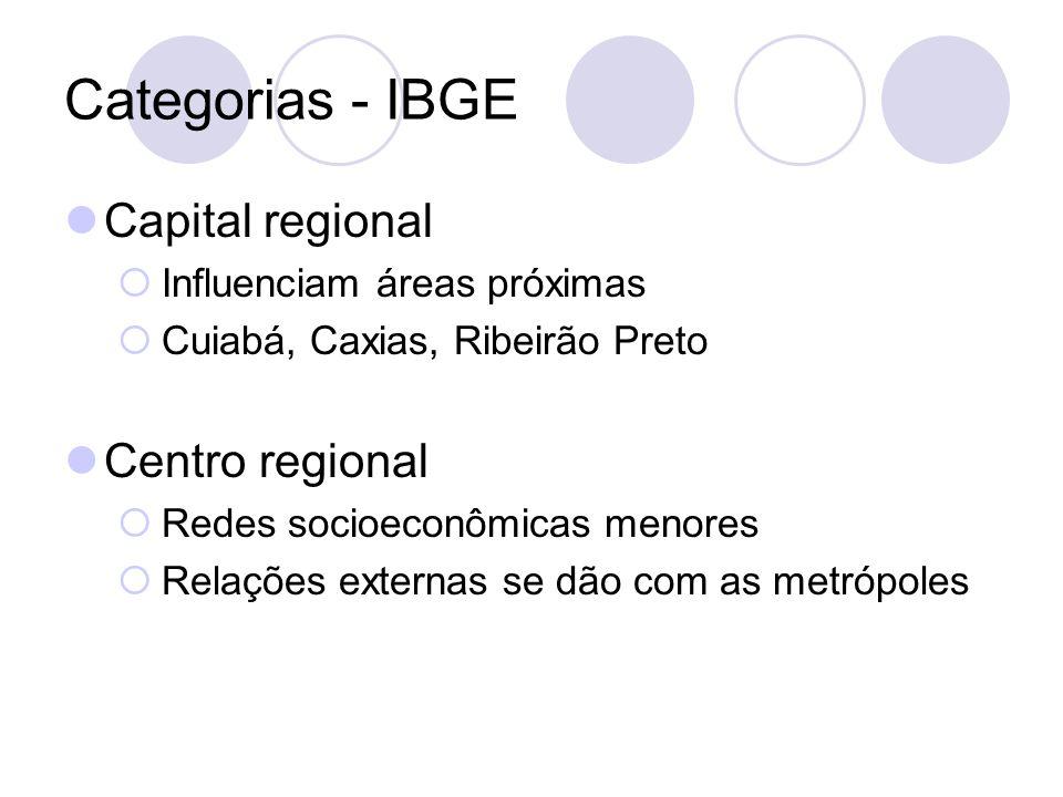 Categorias - IBGE Capital regional Influenciam áreas próximas Cuiabá, Caxias, Ribeirão Preto Centro regional Redes socioeconômicas menores Relações ex