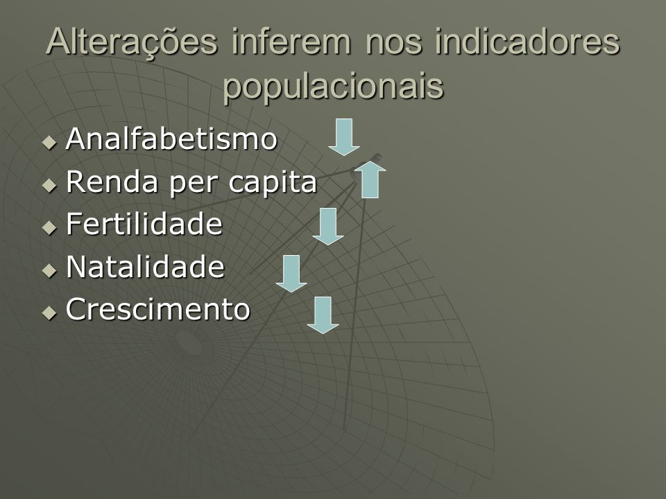Alterações inferem nos indicadores populacionais Analfabetismo Analfabetismo Renda per capita Renda per capita Fertilidade Fertilidade Natalidade Nata