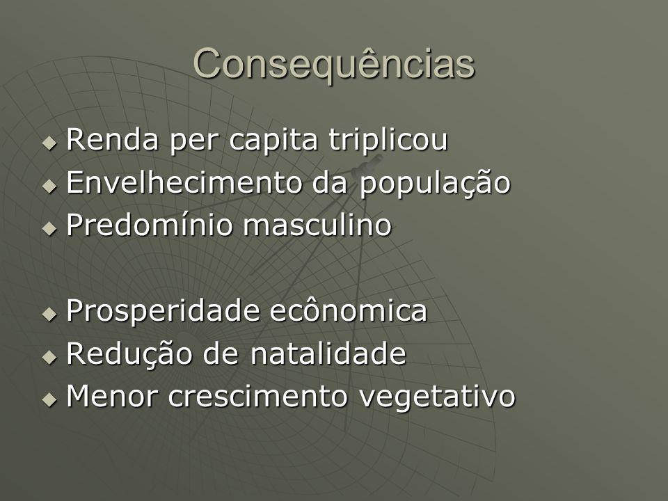 Consequências Renda per capita triplicou Renda per capita triplicou Envelhecimento da população Envelhecimento da população Predomínio masculino Predo