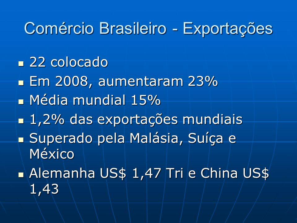 Comércio Brasileiro - Exportações 22 colocado 22 colocado Em 2008, aumentaram 23% Em 2008, aumentaram 23% Média mundial 15% Média mundial 15% 1,2% das exportações mundiais 1,2% das exportações mundiais Superado pela Malásia, Suíça e México Superado pela Malásia, Suíça e México Alemanha US$ 1,47 Tri e China US$ 1,43 Alemanha US$ 1,47 Tri e China US$ 1,43