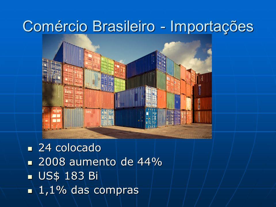 Comércio Brasileiro - Importações 24 colocado 24 colocado 2008 aumento de 44% 2008 aumento de 44% US$ 183 Bi US$ 183 Bi 1,1% das compras 1,1% das compras