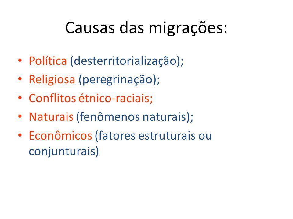 Causas das migrações: Política (desterritorialização); Religiosa (peregrinação); Conflitos étnico-raciais; Naturais (fenômenos naturais); Econômicos (fatores estruturais ou conjunturais)