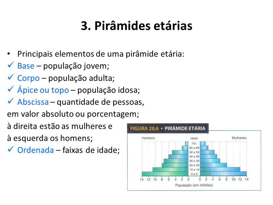 2. Estrutura Populacional e divisão do trabalho por sexos Na maior parte dos países, a população feminina representa 50% ou pouco mais da população to