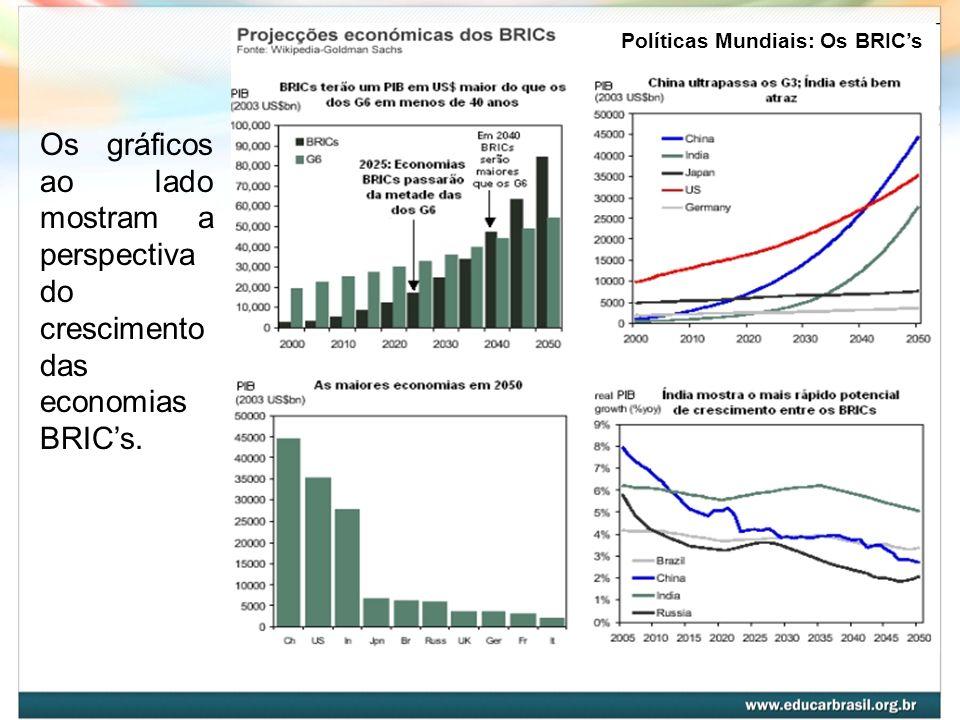 Os gráficos ao lado mostram a perspectiva do crescimento das economias BRICs.