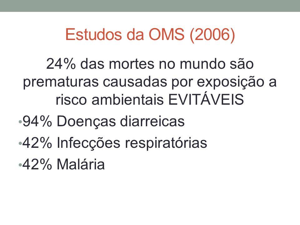 Estudos da OMS (2006) 24% das mortes no mundo são prematuras causadas por exposição a risco ambientais EVITÁVEIS 94% Doenças diarreicas 42% Infecções