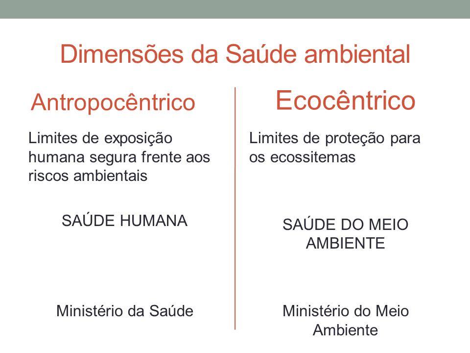Dimensões da Saúde ambiental Antropocêntrico Limites de exposição humana segura frente aos riscos ambientais SAÚDE HUMANA Ministério da Saúde Ecocêntr