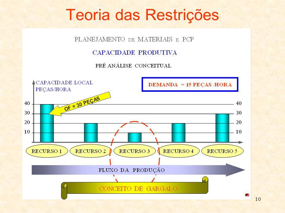 10 Teoria das Restrições
